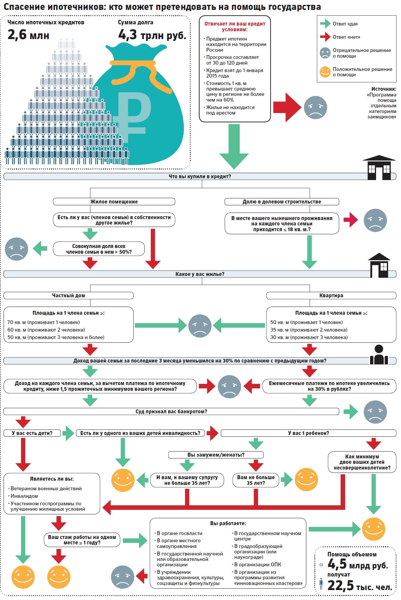 субсидирование ипотечных кредитов