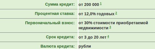 Военная ипотека Примсоцбанк