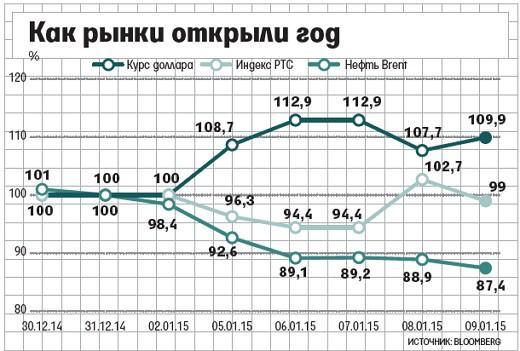курс рубля с начала года