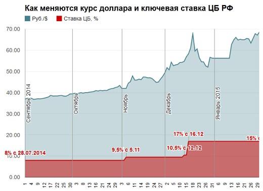 курс рубля на Московской бирже