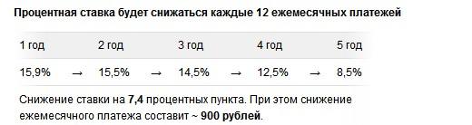 снижение ставки Банк Москвы