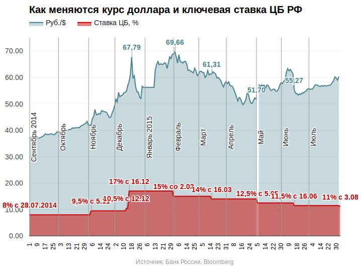 Динамика изменения ключевой ставки 2014 2015