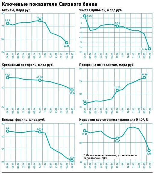 финансовые показатели Связного-банка