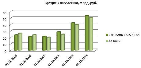 Русский Стандарт и АК БАРС