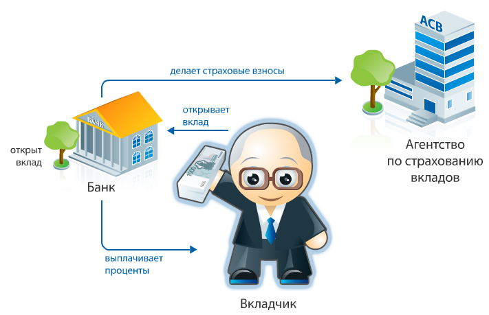Схема распределения средств при вкладе в банк