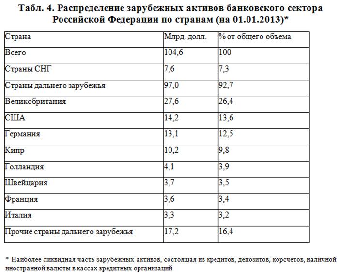 активы банковского сектора