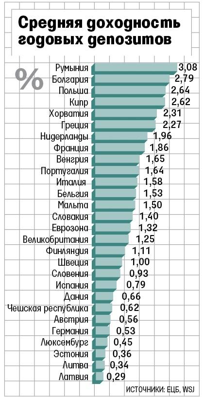ставки по вкладам в иностранных банках