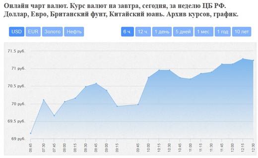 онлайн-курс валют