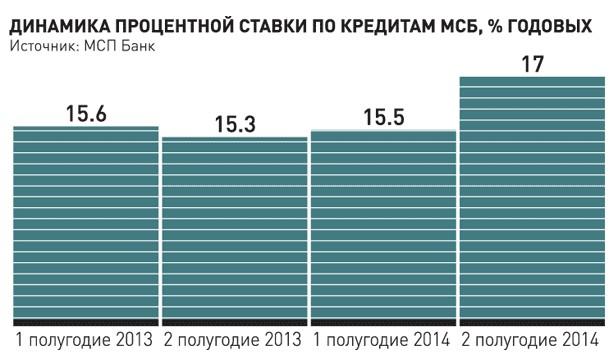 кредитование МСБ в России