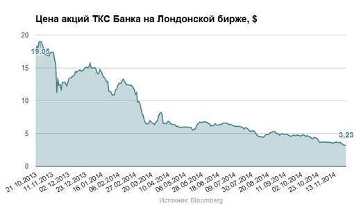 котировки акций ТКС банка