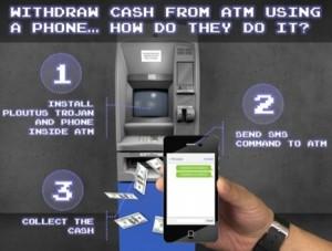 схема взлома банкомата с помощью SMS-сообщения