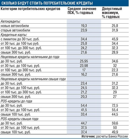 Таблица примерного расчета стоимости кредитов