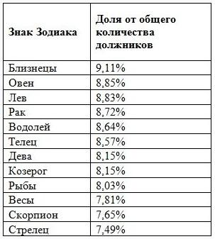 кредитный рейтинг знаков зодиака