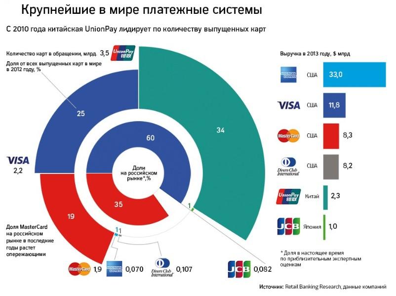 крупнейшие платежные системы