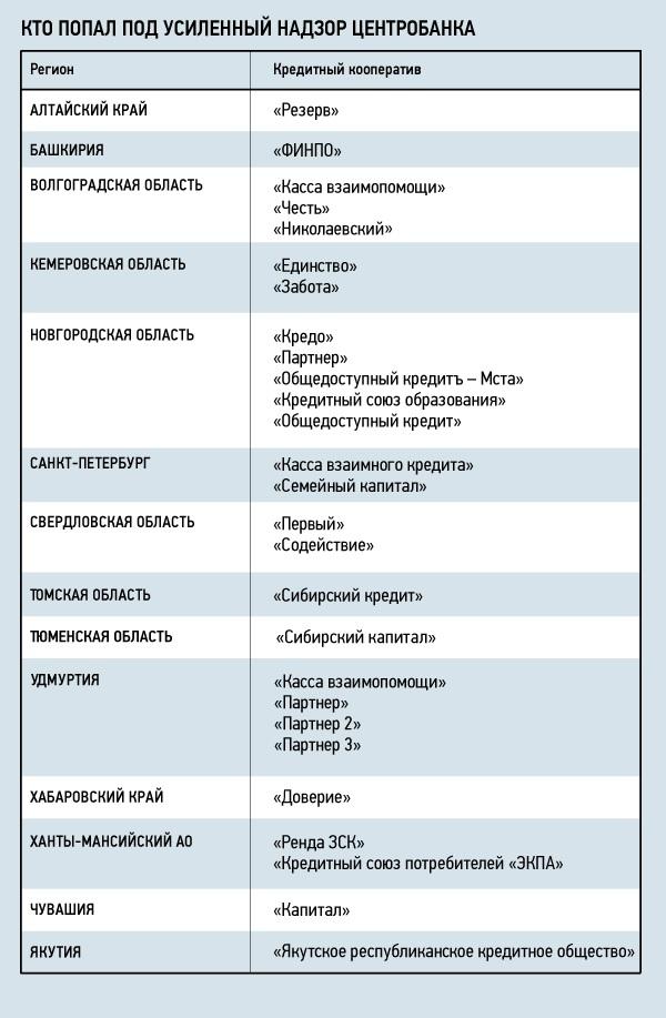 перечень кредитных кооперативов