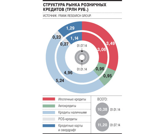 структура российского кредитного рынка