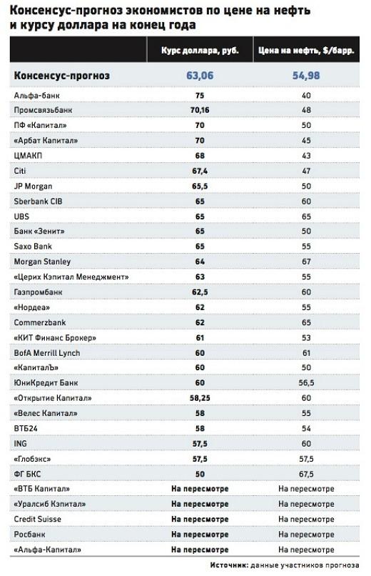 прогноз курса рубля до конца года