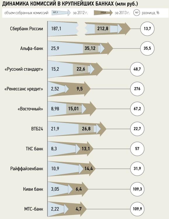динамика комиссий в крупнейших банках