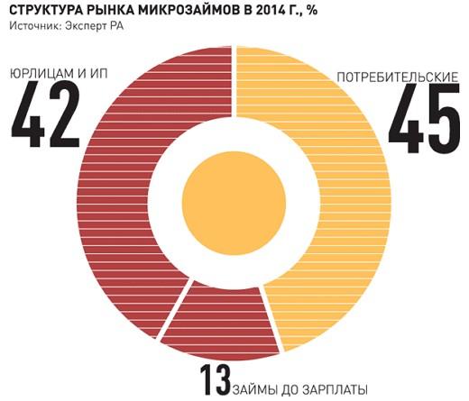 рынок МФО в России