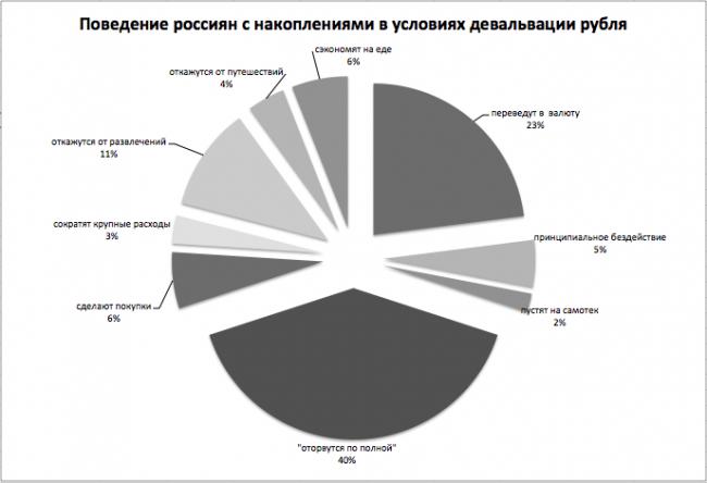 Девальвация рубля, накопления, сбережения