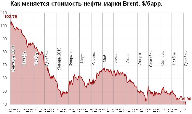 Динамика изменения цен на нефть в 2014-2015 гг.