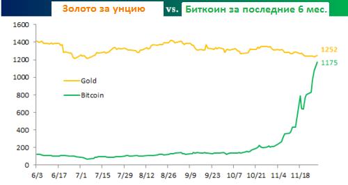 Стоимость золота и биткоин за полгода