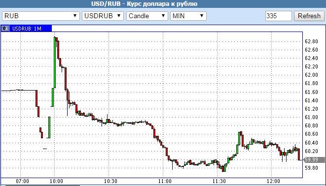 курс доллара 19 декабря 2014 новости