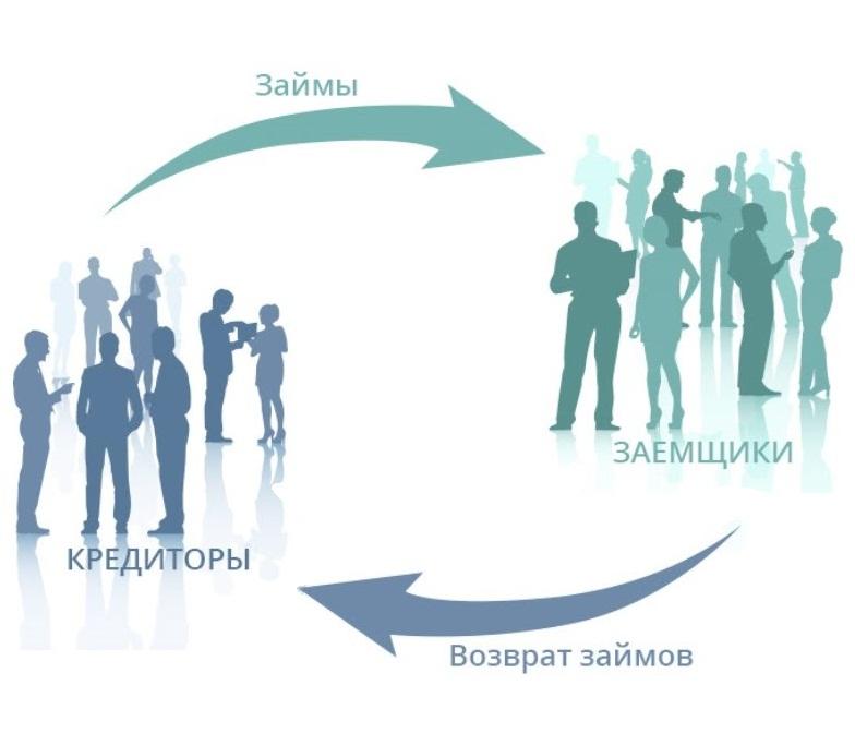 Регулирование взаимного кредитования