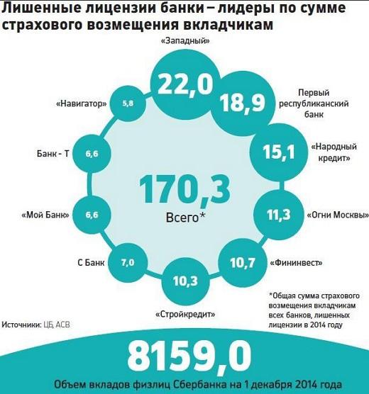 лишенные лицензии банки
