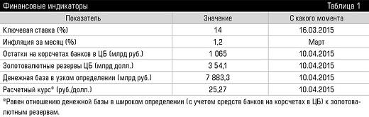 курс рубля на неделю