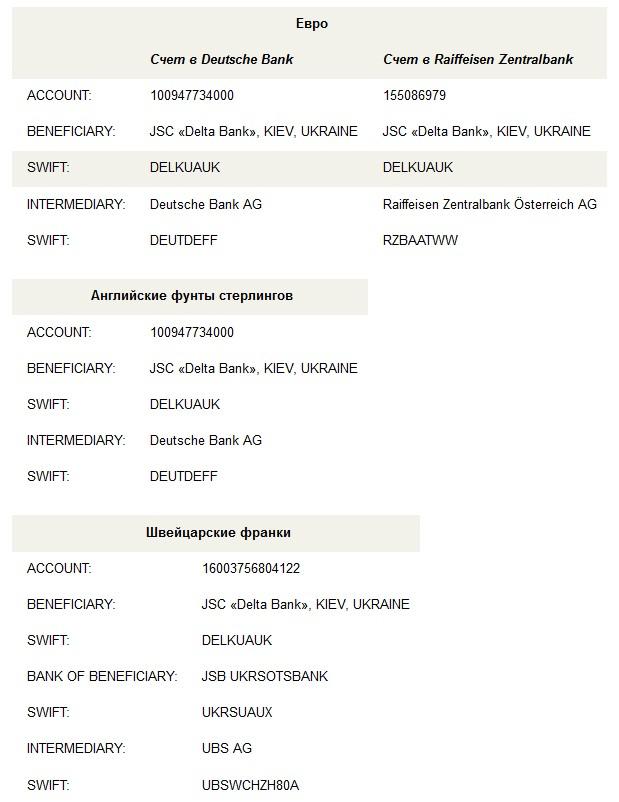 реквизиты для погашения кредитов