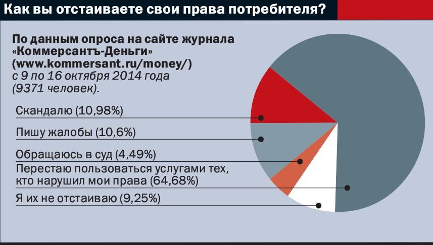отношение россиян к кредитам