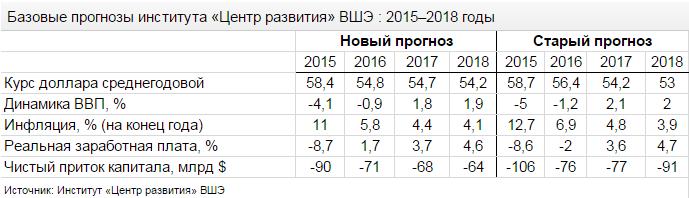 Прогноз экономики 2015-2018