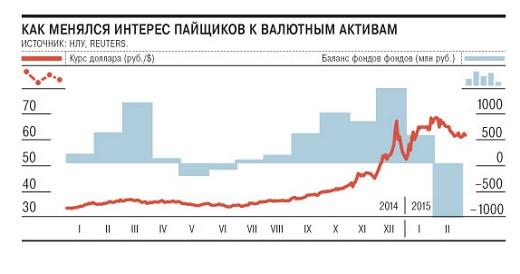 валютные ПИФы