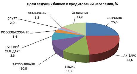 доля лидеров на рынке потребкредитования