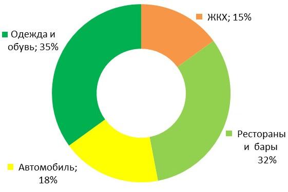 диаграмма расходов в Сбербанке Онлайн