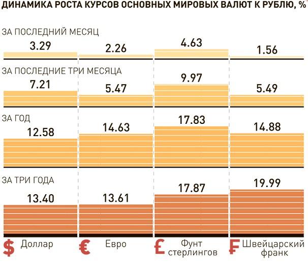 Динамика валютных курсо