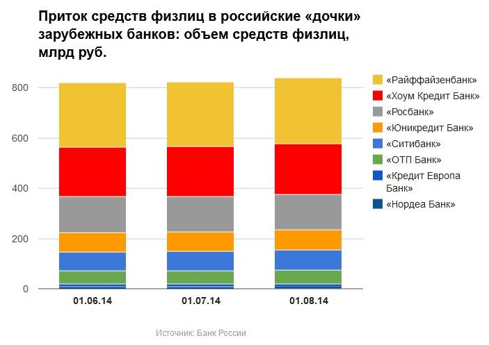 динамика вкладов в иностранных банках