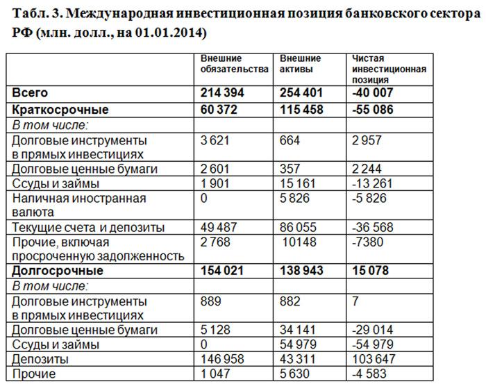 банковский сектор россии