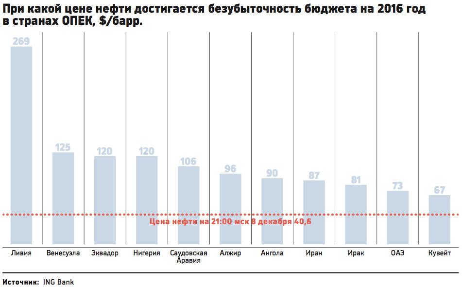 Уровень безубыточности бюджета нефтедобывающих стран