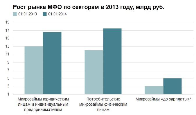 средневзвешенная ставка по микрозаймам реквизиты юго-западного банка пао сбербанка россии г