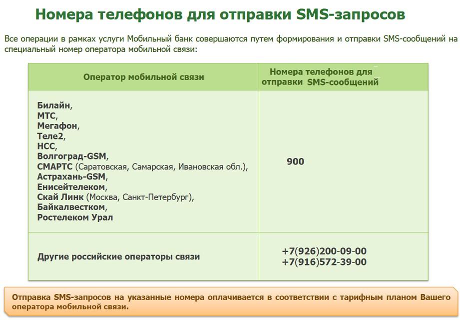 телефоны для отправки SMS-сообщений