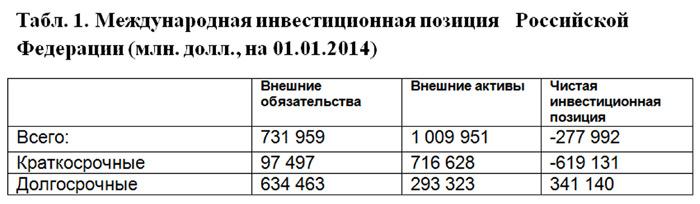 инвестиционная политика РФ