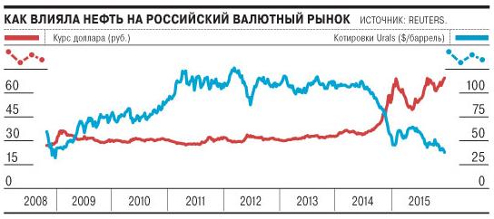 Зависимость цен на нефть и курса доллара