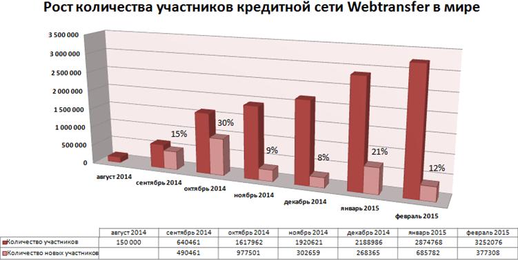 вебтрансфер число участников