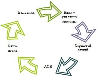 АСВ Банк Смолевич