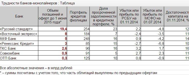 статистика по банкам прибыль
