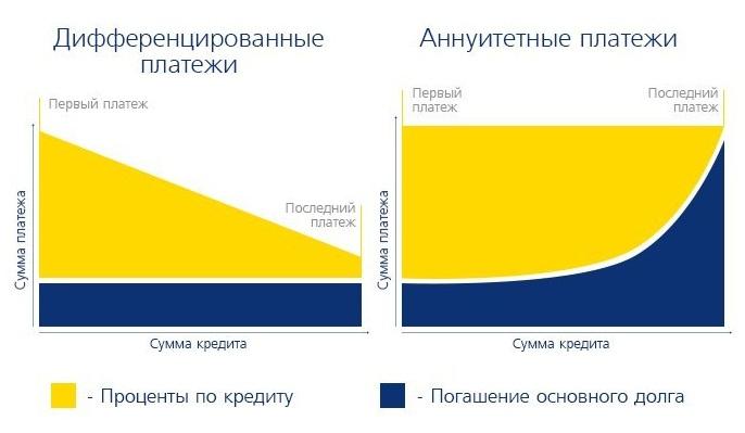 Способы погашения кредита банк восточный