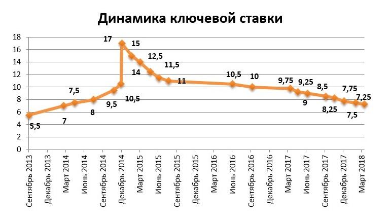 Динамика ключевой ставки ЦБ РФ 2018