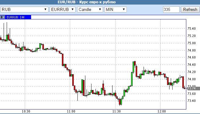 курс евро 19 декабря 2014